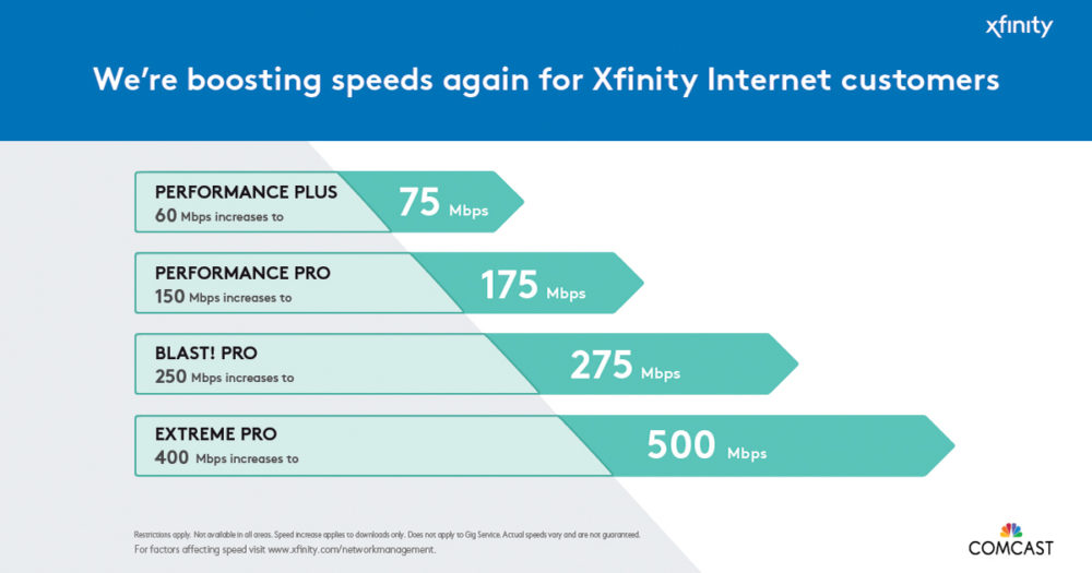 A graph highlighting new Xfinity Internet speed increases.