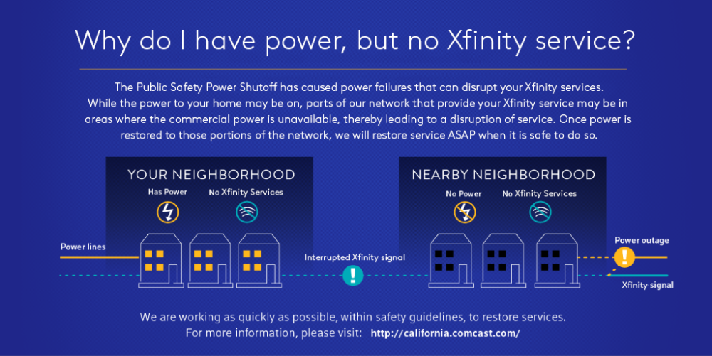 Illustration answering 'I have power, but my Xfinity services are out. Why don't I have Xfinity services?'